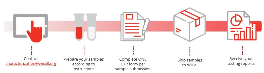 Send samples for testing info-graphic